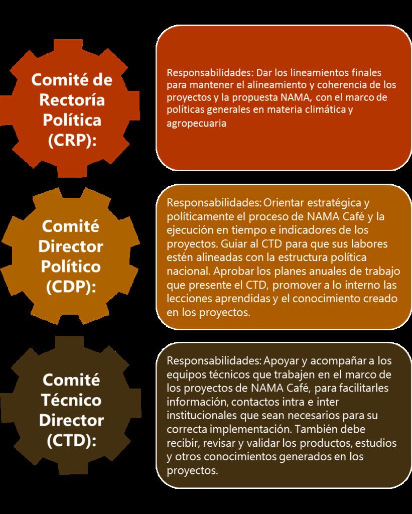 Estructura ad hoc de La NAMA Café
