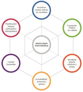 Seis metas propuestas que tiene el PIMUS