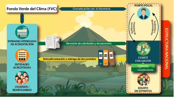 Funcionamiento del Fondo Verde del Clima (FVC)