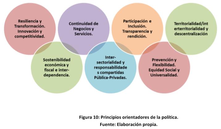 Principios orientadores de la política