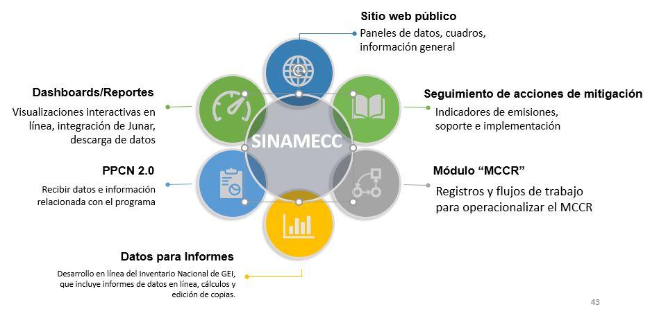 Gráfico de las características del SINAMECC