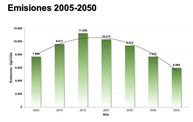 Emisiones 2005-2050